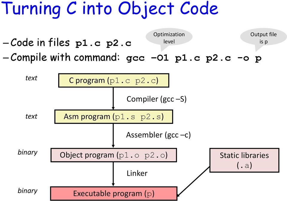 c -o p Output file is p text C program (p1.c p2.