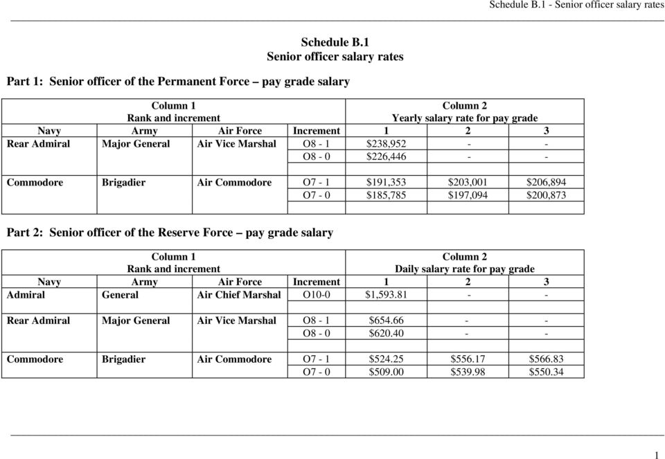 Schedule B 1 Senior officer salary rates - PDF