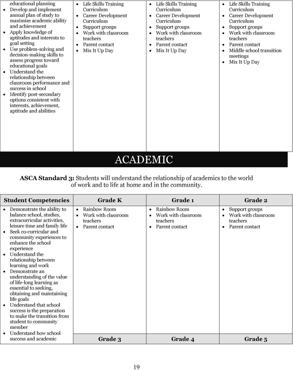 interests, achievement, aptitude and abilities Middle school transition meetings ACADEMIC ASCA Standard 3: Students will understand the relationship of academics to the world of work and to life at