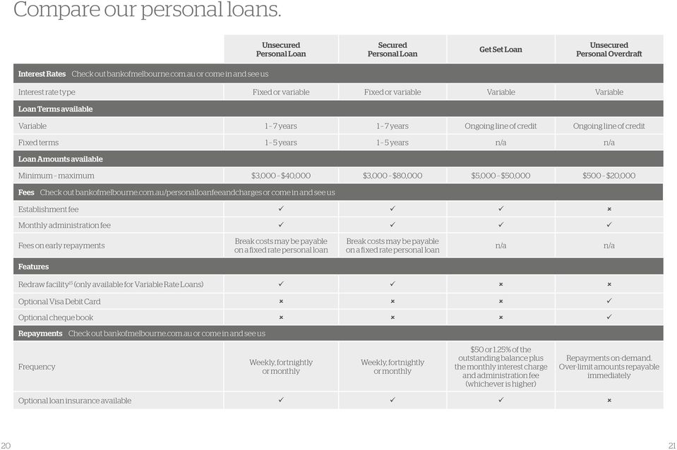 AND PERSONAL FINANCE  Credit cards Personal loans Overdrafts