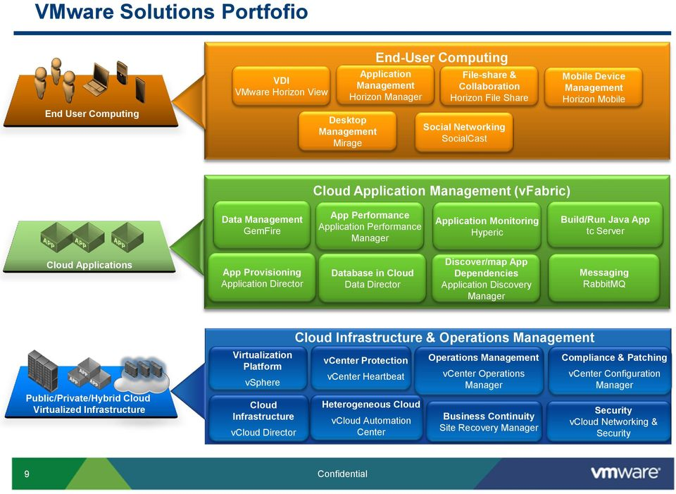 VMware s Virtualization & Cloud Computing Solutions for