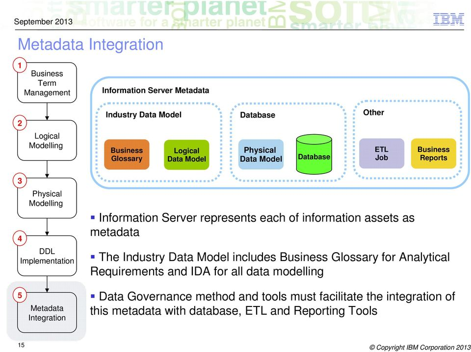 assets as metadata The Industry Data Model includes Glossary for Analytical Requirements and IDA for all data modelling 5 Metadata