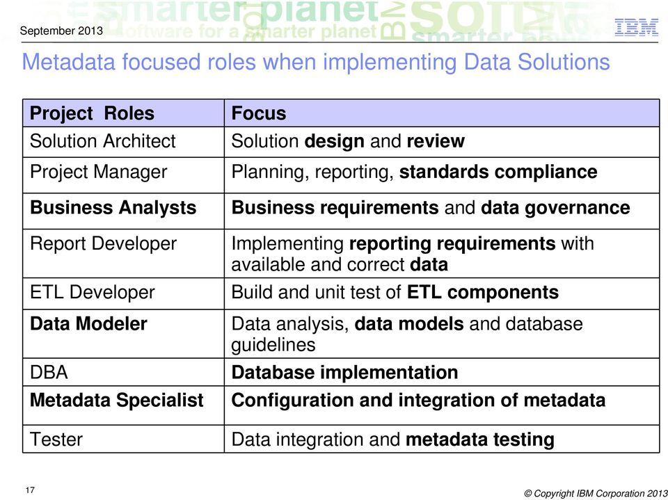 requirements and data governance Implementing reporting requirements with available and correct data Build and unit test of ETL components