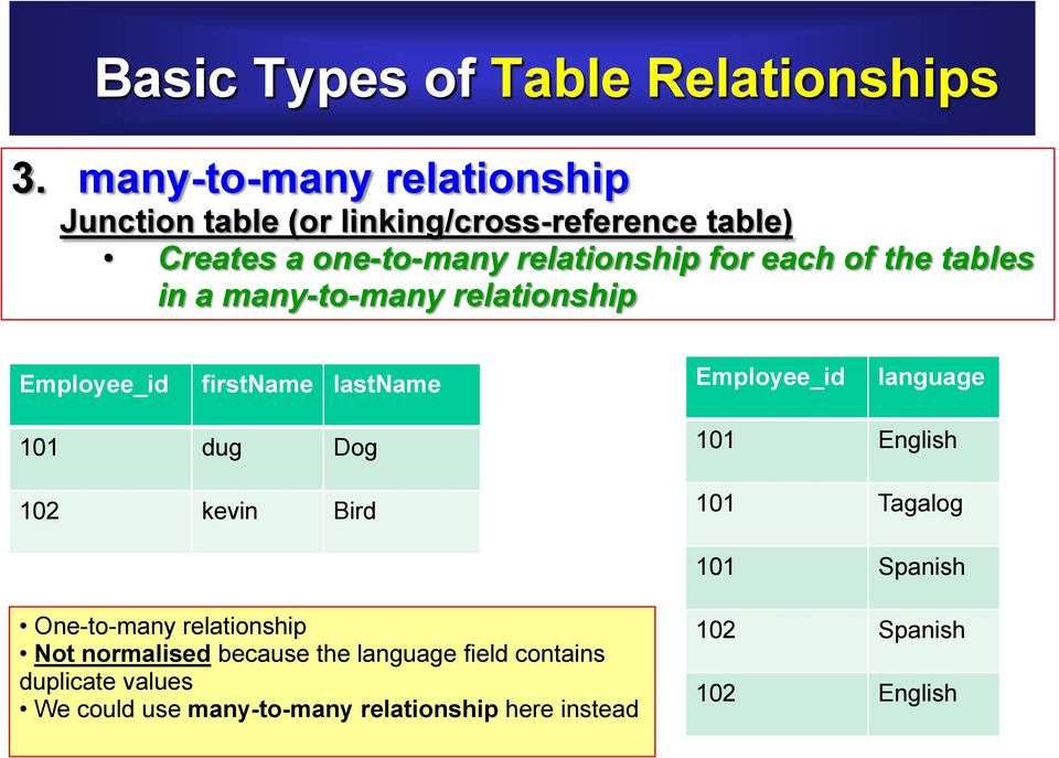 of the tables in a many-to-many relationship Employee_id firstname lastname Employee_id language 101 dug Dog 102 kevin