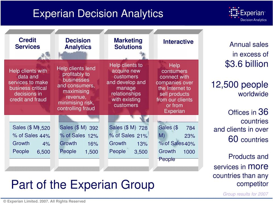 Experian Group Marketing Solutions Help clients to acquire new customers and develop and manage relationships with existing customers Sales ($ M) 728 % of Sales 21% Growth 13% People 3,500