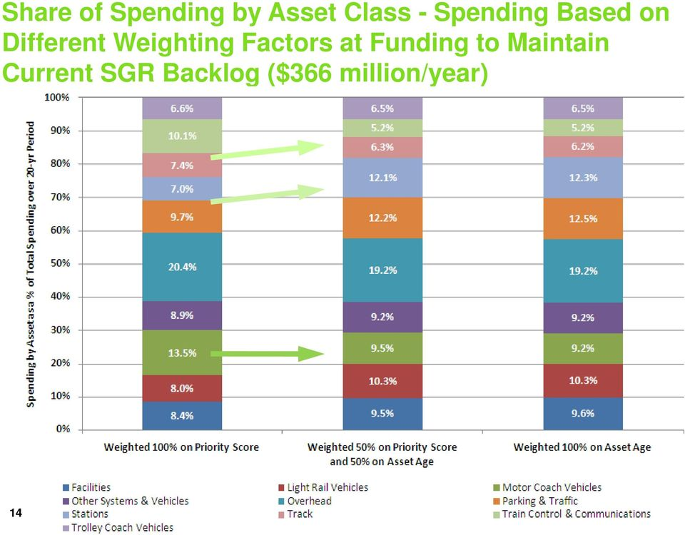 Weighting Factors at Funding to
