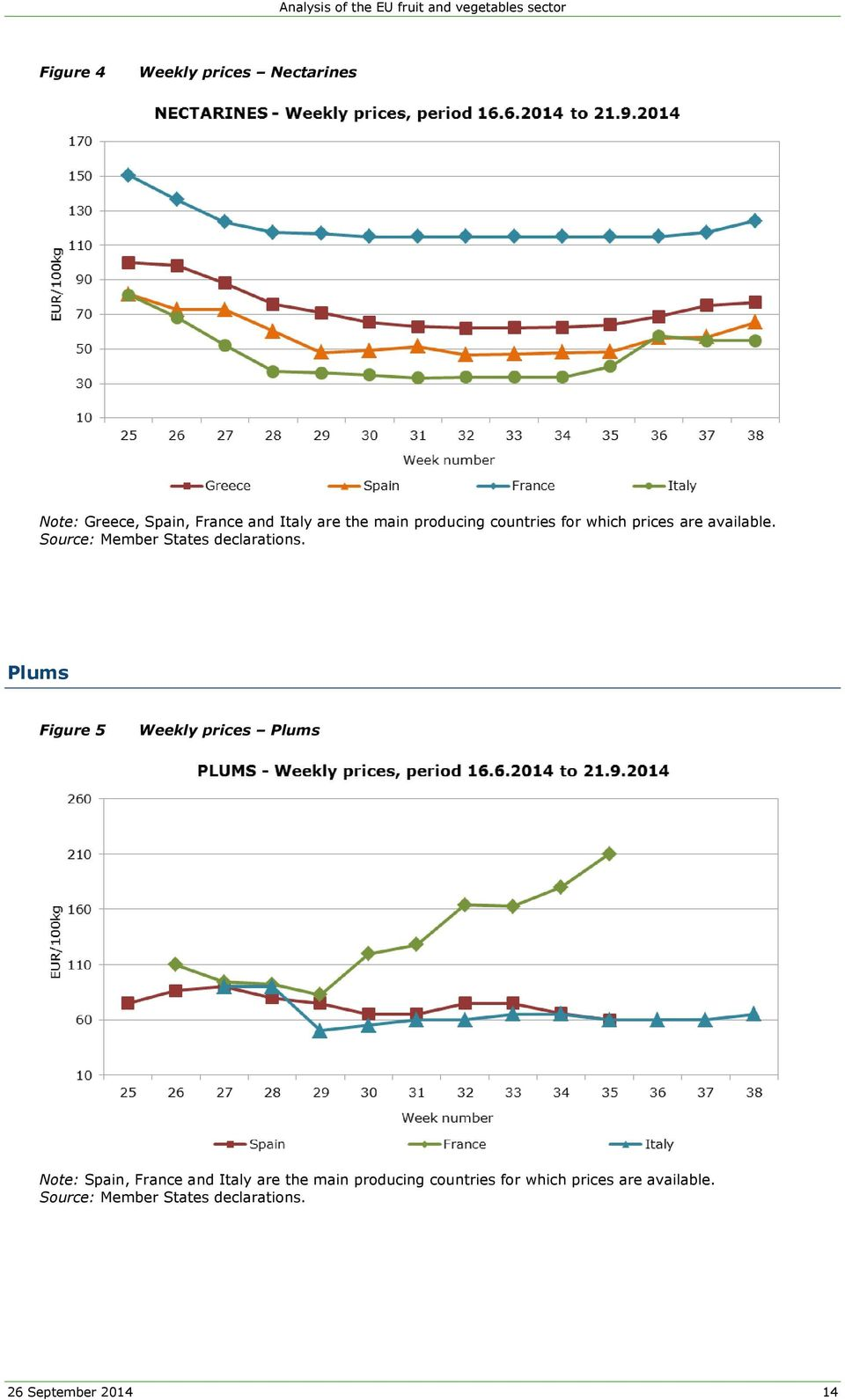 Plums Figure 5 Weekly prices Plums Note: Spain, France and Italy are the main  26