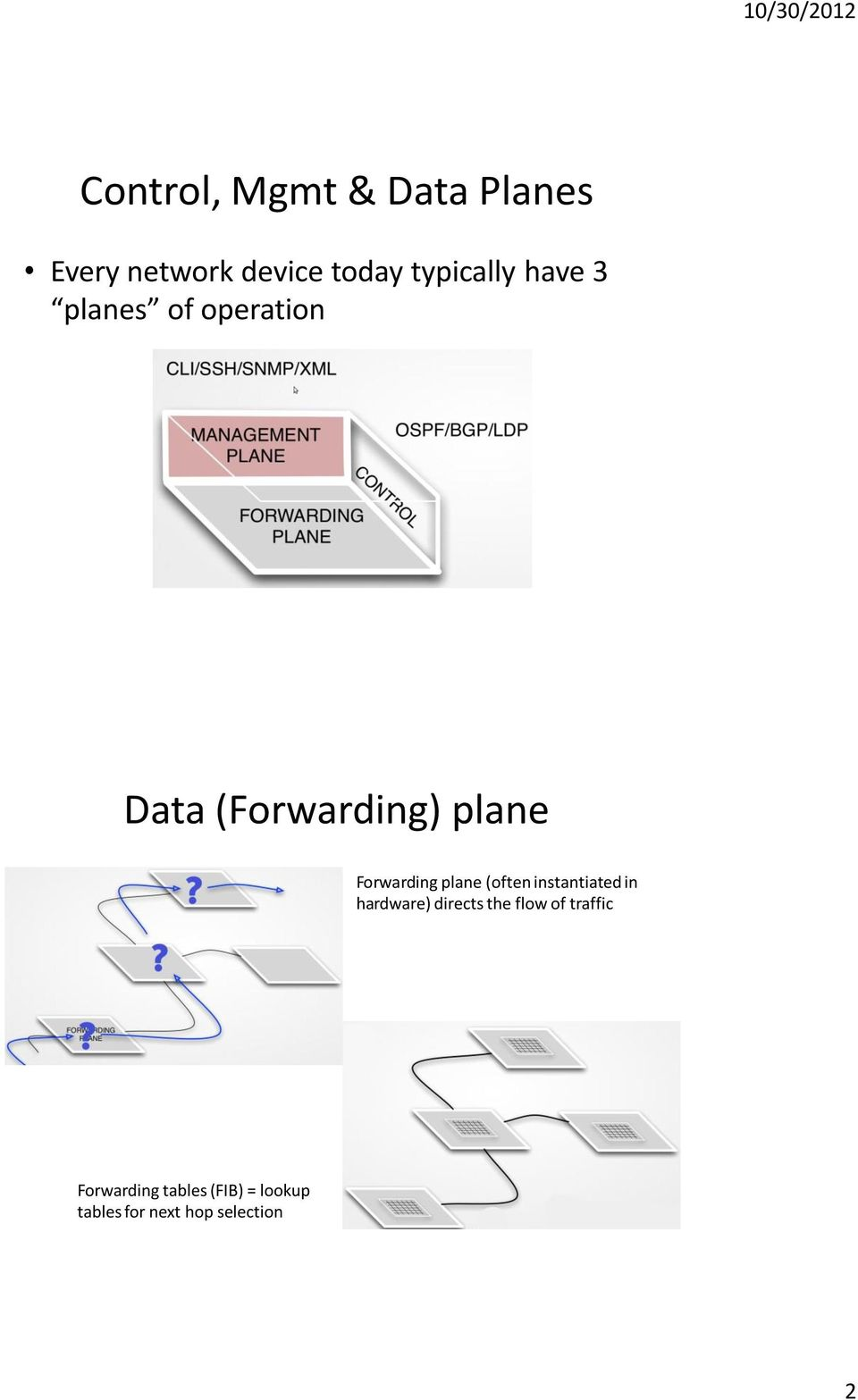 plane (often instantiated in hardware) directs the flow of