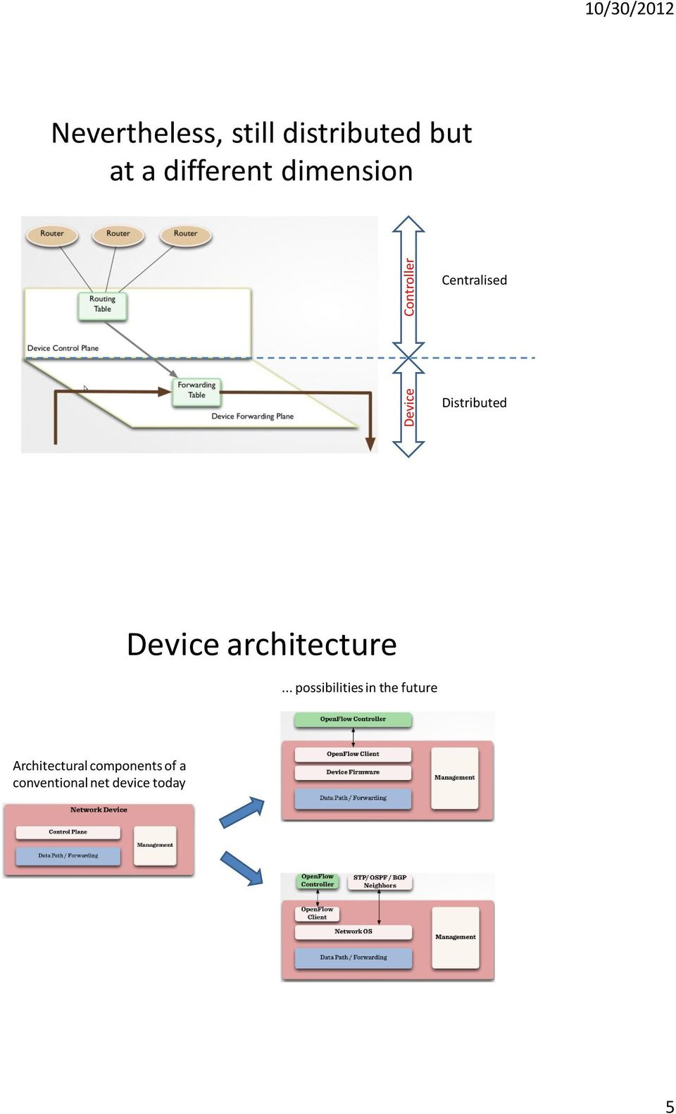 Distributed Device architecture.