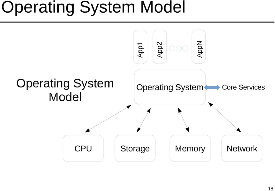 System Model Operating System
