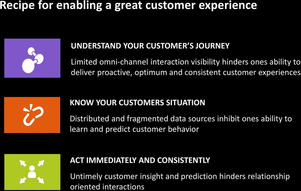 YOUR CUSTOMERS SITUATION Distributed and fragmented data sources inhibit ones ability to learn and predict