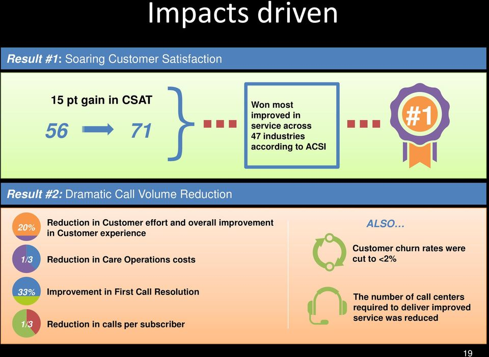 improvement in Customer experience Reduction in Care Operations costs ALSO Customer churn rates were cut to <2% 33% 1/3