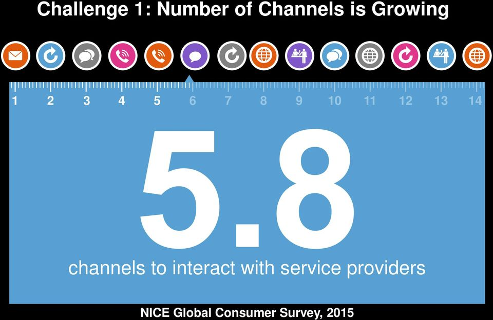 14 channels to interact with service