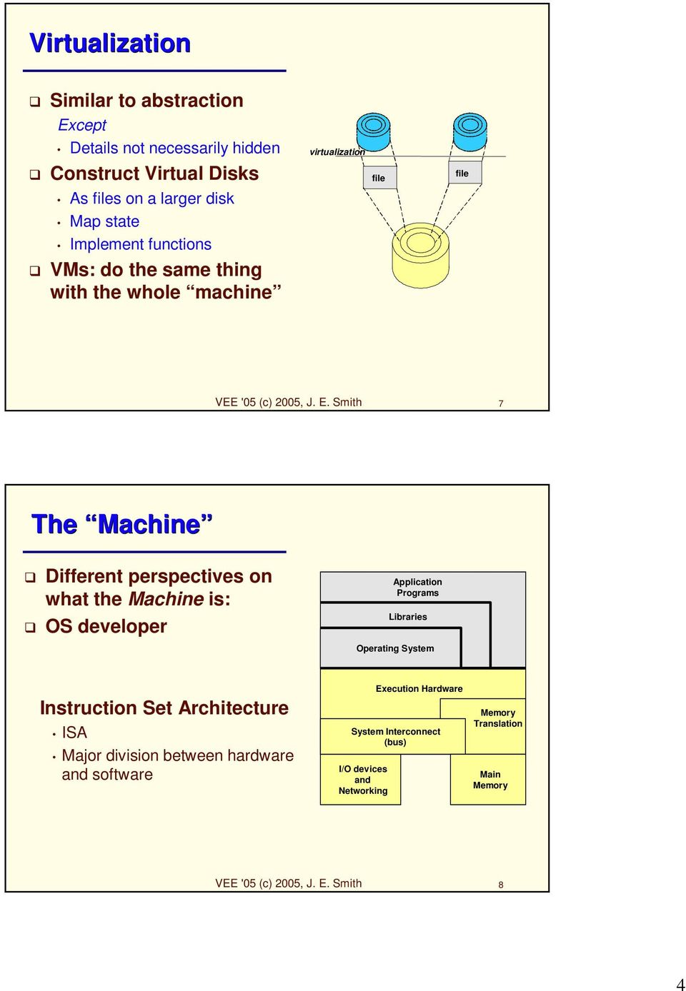 Smith 7 The Machine Different perspectives on what the Machine is: OS developer Application Programs Libraries Operating System Instruction Set