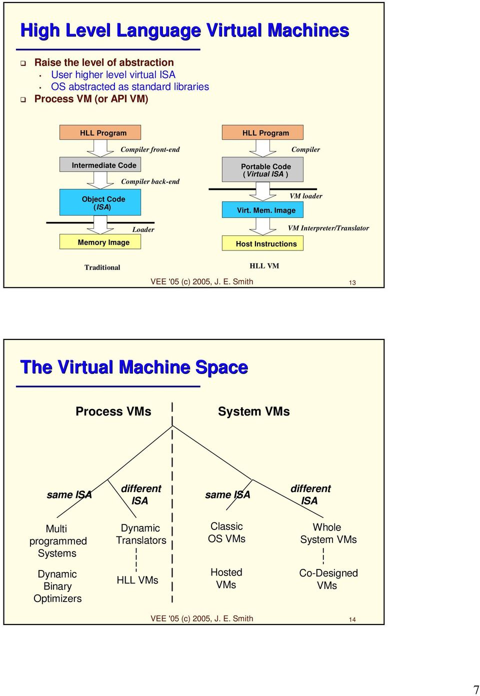 E. Smith 13 The Virtual Machine Space Process VMs System VMs same ISA different ISA same ISA different ISA Multi programmed Systems Dynamic Translators Classic OS VMs Whole