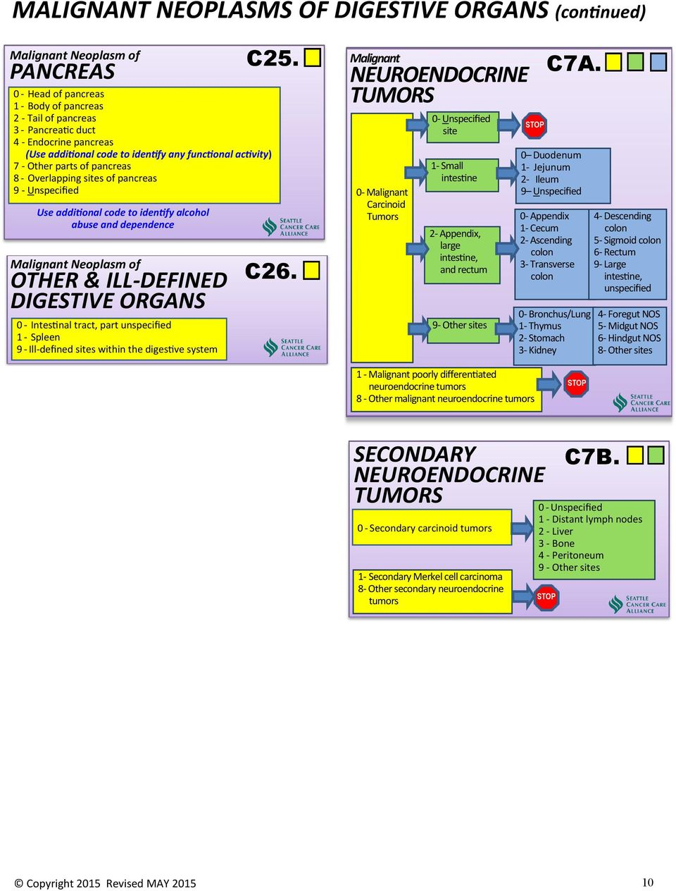 SCCA REFERENCE MANUAL ICD-10 - PDF