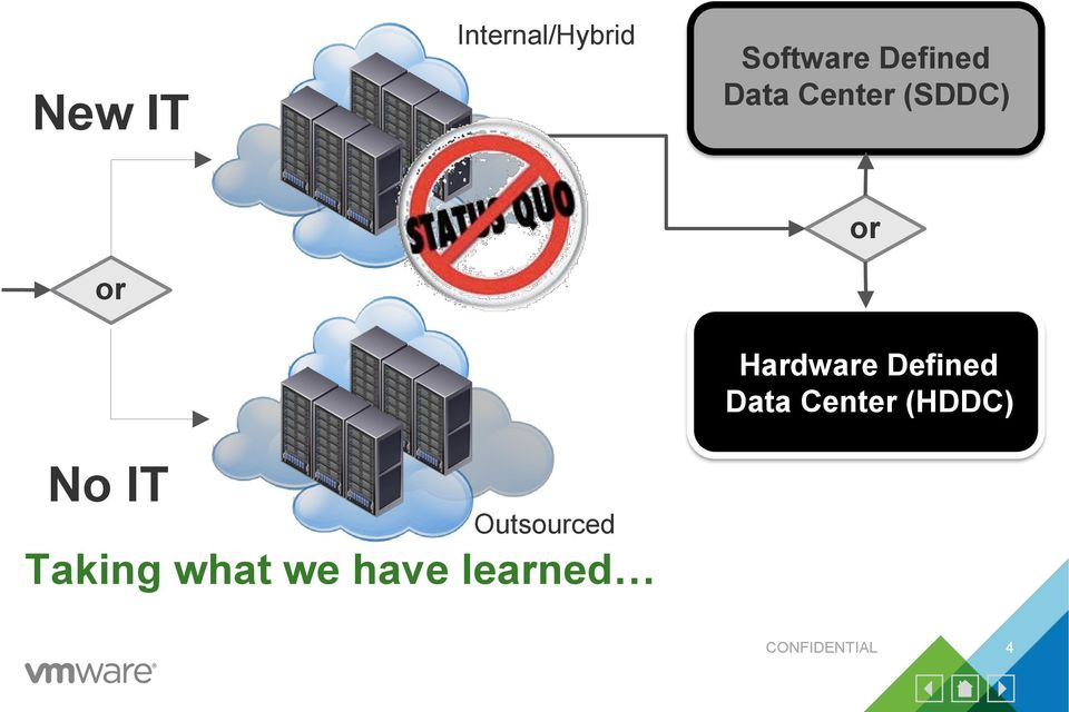 Defined Data Center (HDDC) No IT