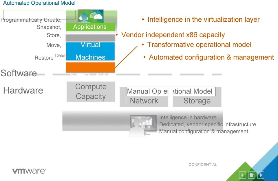 configuration & management Software Hardware Server Virtualization Compute Capacity Manual Op er ational Model Network