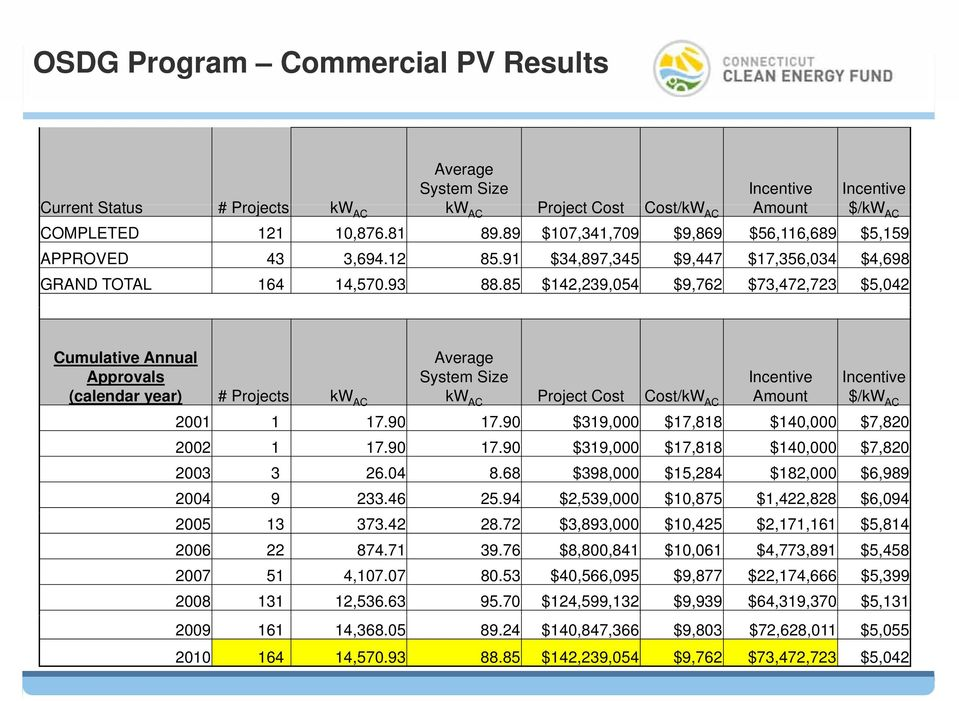85 $142,239,054 $9,762 $73,472,723 $5,042 Cumulative Annual Approvals (calendar year) # Projects kw AC Average System Size Incentive kw AC Project Cost Cost/kW AC Amount Incentive $/kw AC 2001 1 17.
