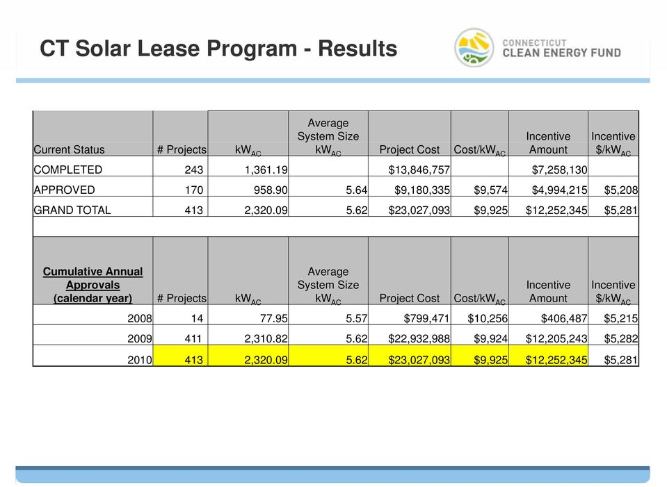 62 $23,027,093 $9,925 $12,252,345 $5,281 Cumulative Annual Approvals Average System Size Incentive Incentive (calendar year) # Projects kw AC kw AC Project