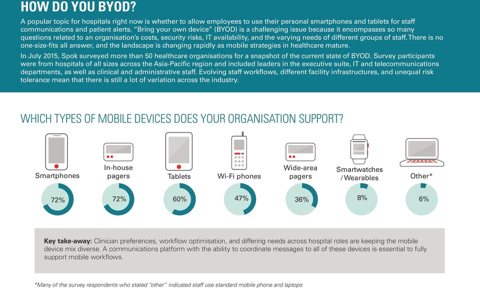 BYOD TRENDS IN HEALTHCARE: AN INDUSTRY SNAPSHOT 2015 SURVEY
