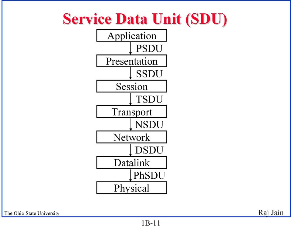 SSDU Session TSDU Transport NSDU