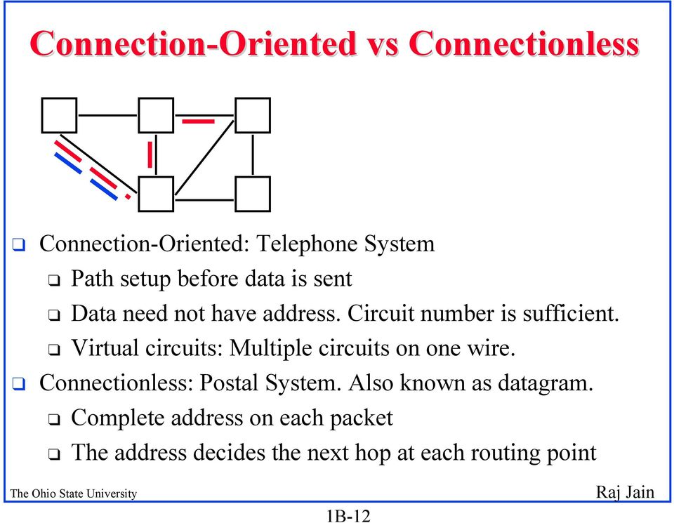 q Virtual circuits: Multiple circuits on one wire. q Connectionless: Postal System.