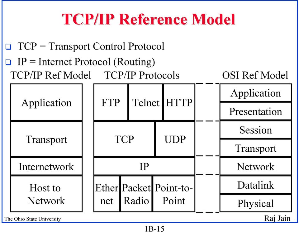 Host to Network FTP Ether net TCP Telnet HTTP IP Packet Radio 1B-15 UDP Point-to-
