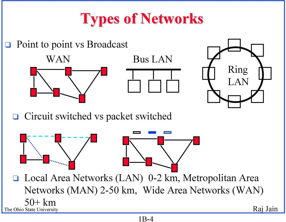Local Area Networks (LAN) 0-2 km, Metropolitan Area