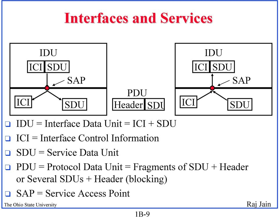 Service Data Unit q PDU = Protocol Data Unit = Fragments of SDU + Header or