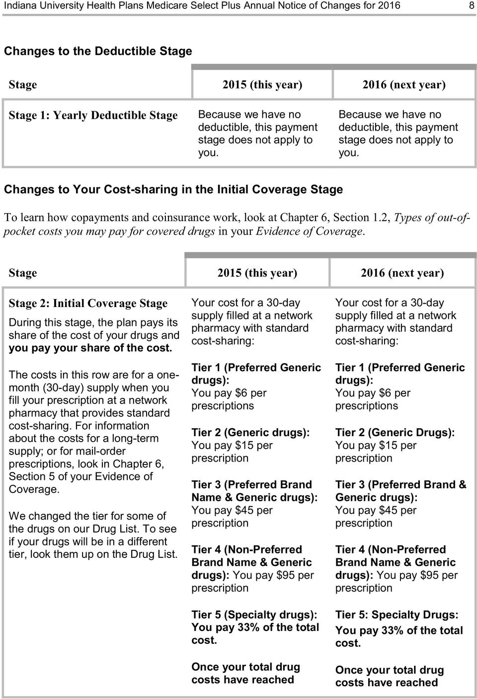 Changes to Your Cost-sharing in the Initial Coverage Stage To learn how copayments and coinsurance work, look at Chapter 6, Section 1.
