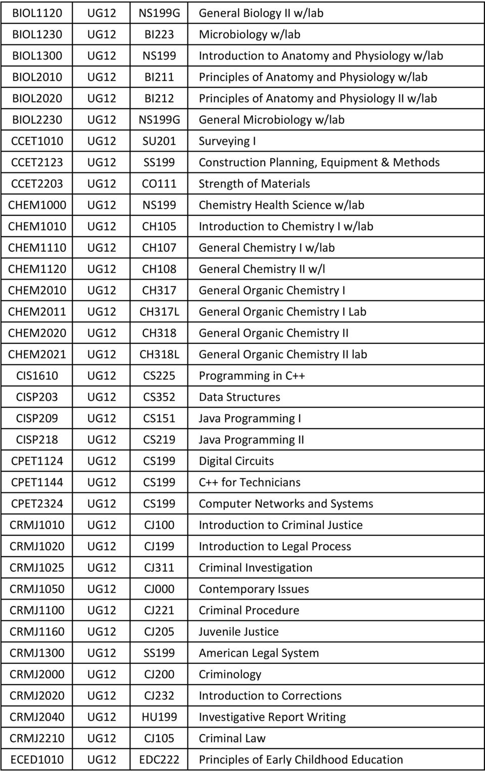 Planning, Equipment & Methods CCET2203 UG12 CO111 Strength of Materials CHEM1000 UG12 NS199 Chemistry Health Science w/lab CHEM1010 UG12 CH105 Introduction to Chemistry I w/lab CHEM1110 UG12 CH107