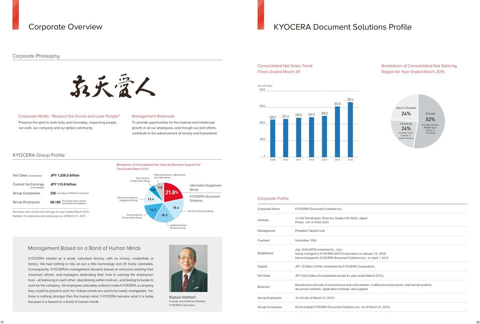 FOR YOUR NEEDS  Corporate Profile  KYOCERA Document