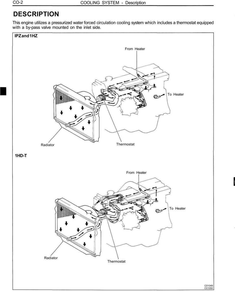 CO-10 COOLING SYSTEM  Page DESCRIPTION TROUBLESHOOTING CHECK AND