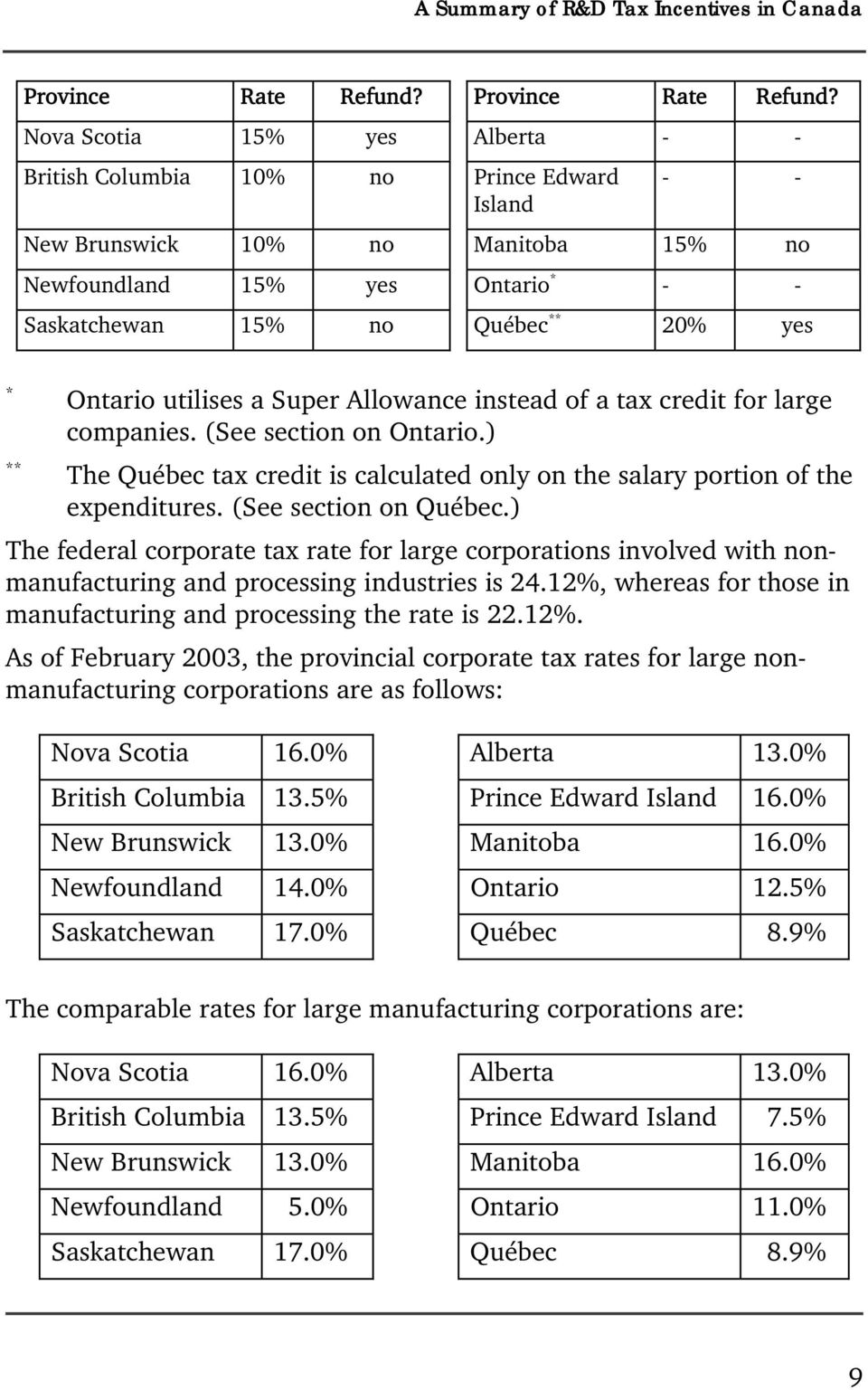 Ontario utilises a Super Allowance instead of a tax credit for large companies. (See section on Ontario.) ** The Québec tax credit is calculated only on the salary portion of the expenditures.