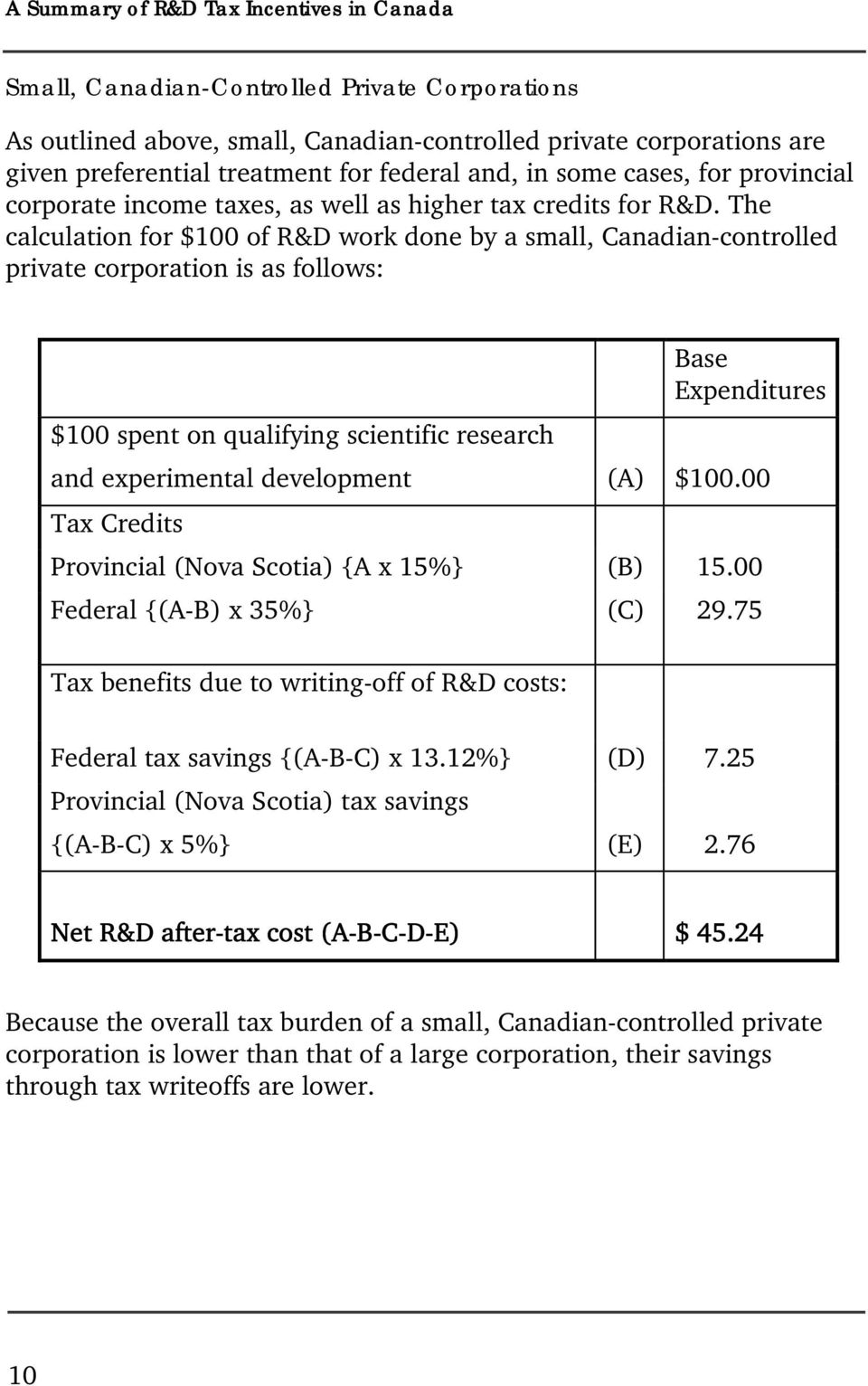 The calculation for $100 of R&D work done by a small, Canadian-controlled private corporation is as follows: Base Expenditures $100 spent on qualifying scientific research and experimental