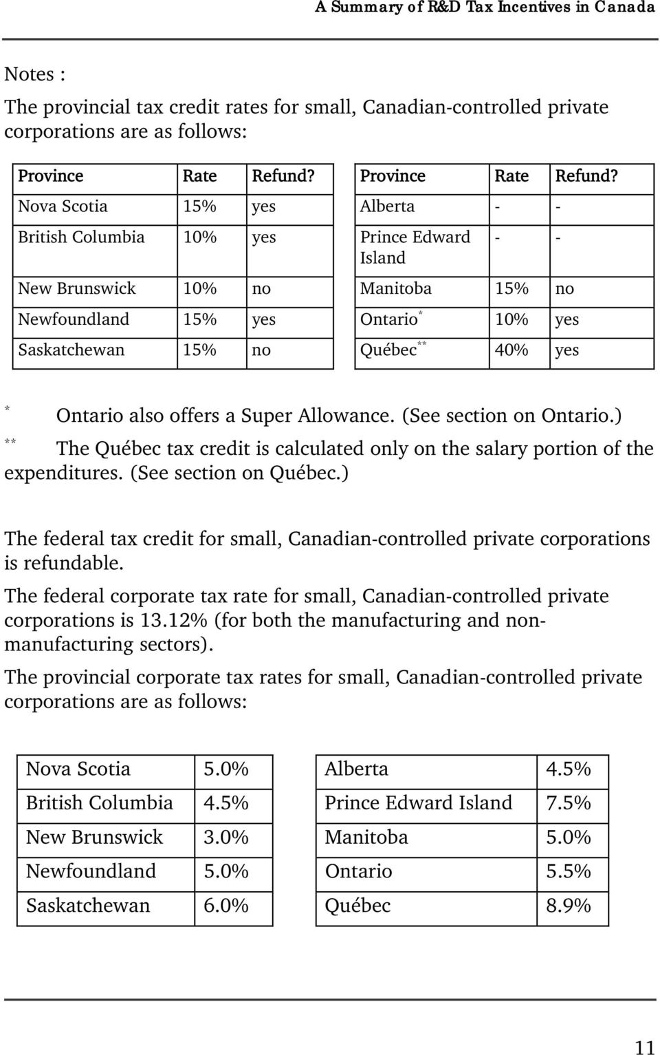 ** 40% yes Refund? * Ontario also offers a Super Allowance. (See section on Ontario.) ** The Québec tax credit is calculated only on the salary portion of the expenditures. (See section on Québec.