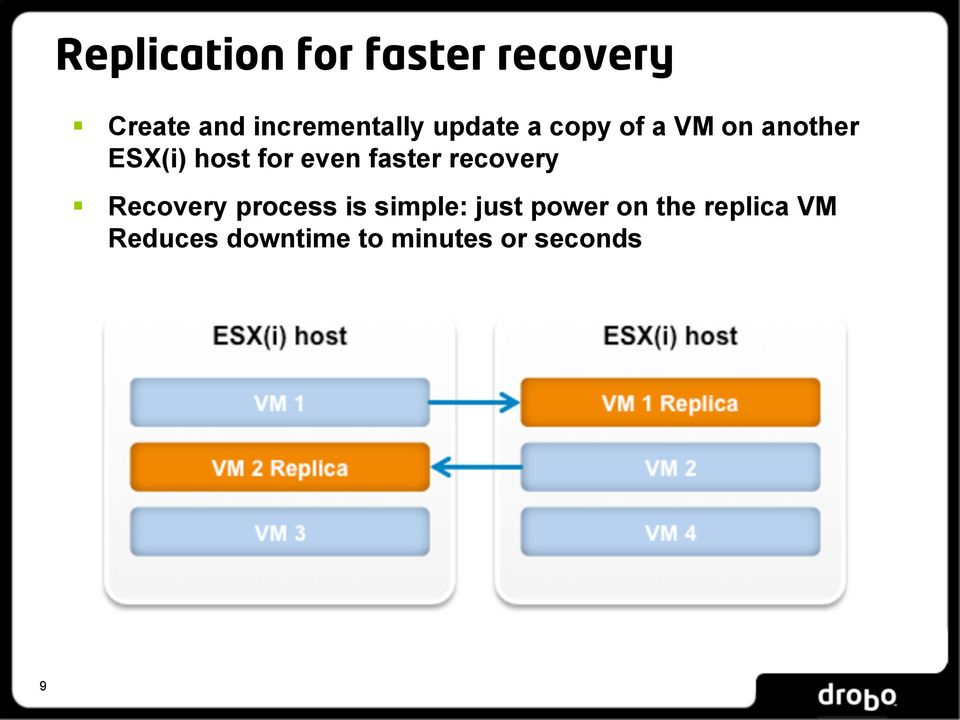 host for even faster recovery Recovery process is