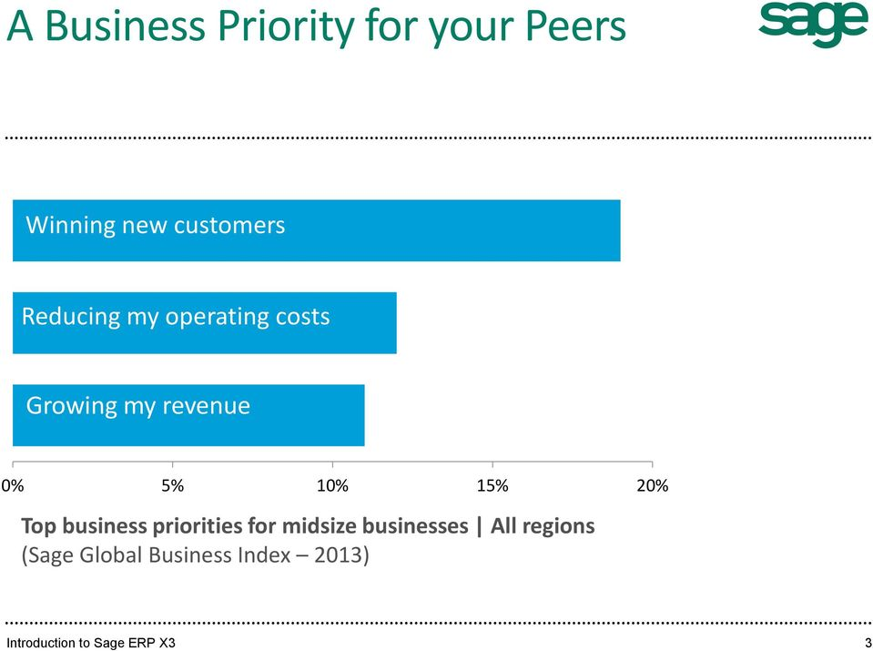 20% Top business priorities for midsize businesses All