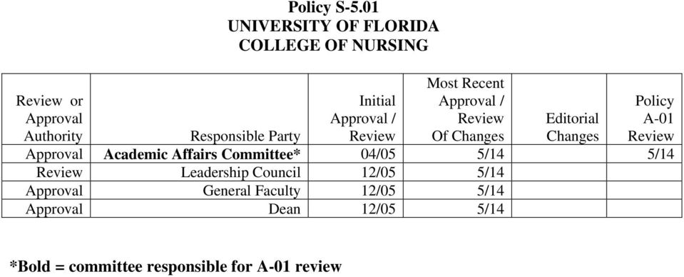 Responsible Party Changes Approval Academic Affairs Committee* 04/05 5/14 5/14