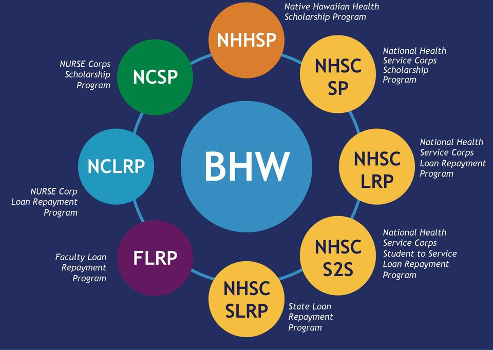 LRP National Health Service Corps Loan Repayment Program Faculty Loan Repayment Program FLRP NHSC SLRP