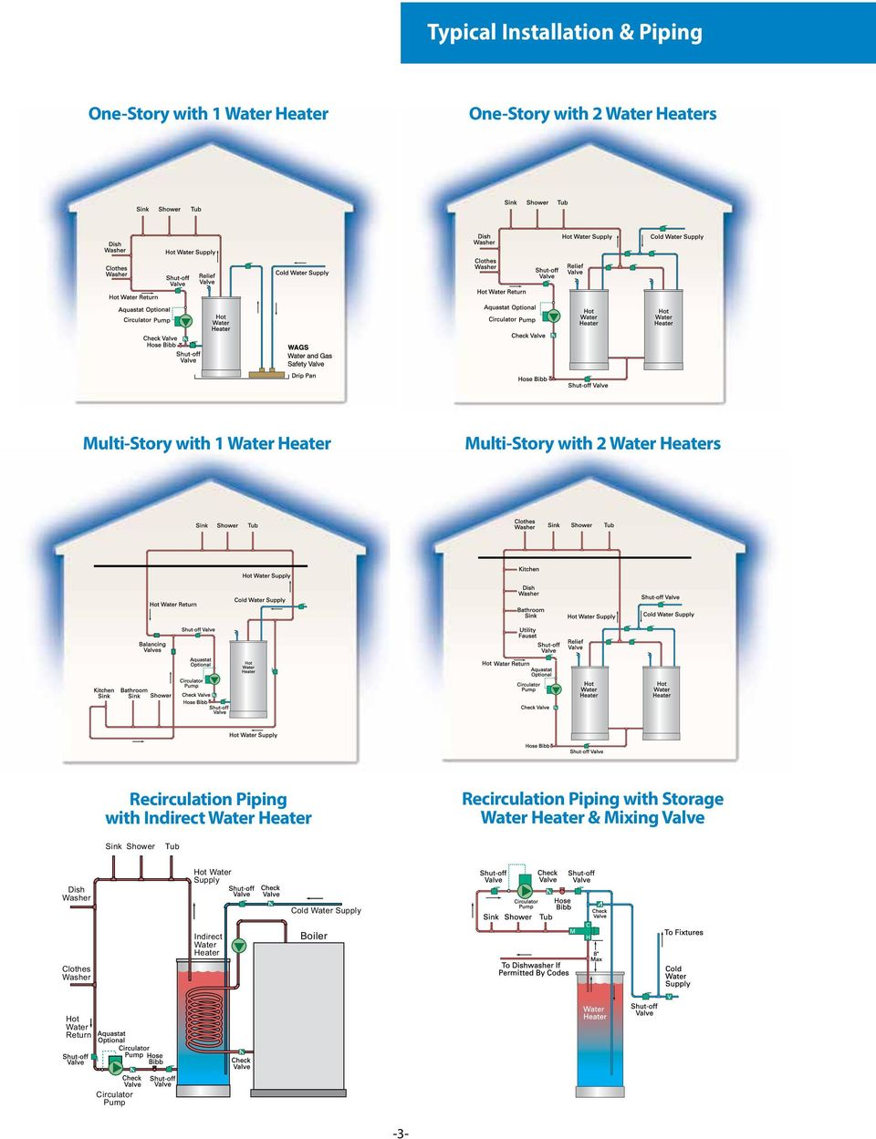Piping Diagram Recirculating Hot Water Wiring Library House Recirculation With Storage Heater Mixing Valve Sink Shower Tub Dish Washer Clothes