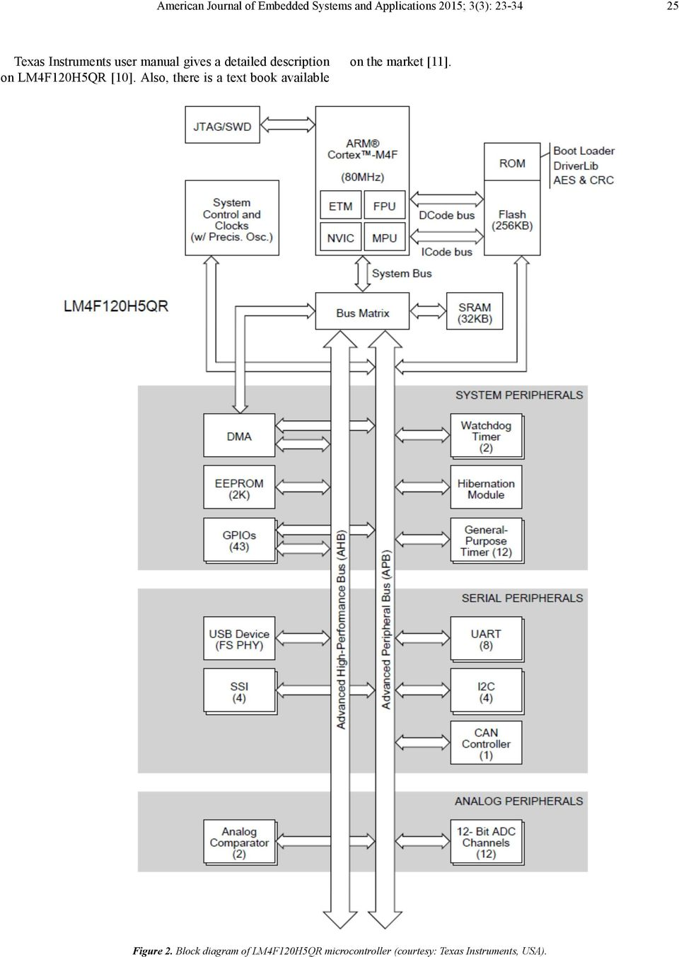 Fast Track Exercises To Understand Arm Cortex M4 Architecture Using Adc Hardware Block Diagram Embedded Lab 10 Also There Is A Text Book Available On The Market