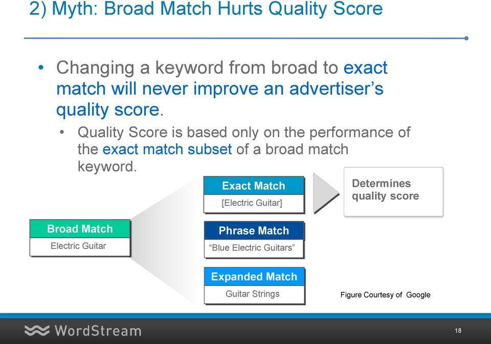 Quality Score is based only on the performance of the exact match subset of a broad match keyword.