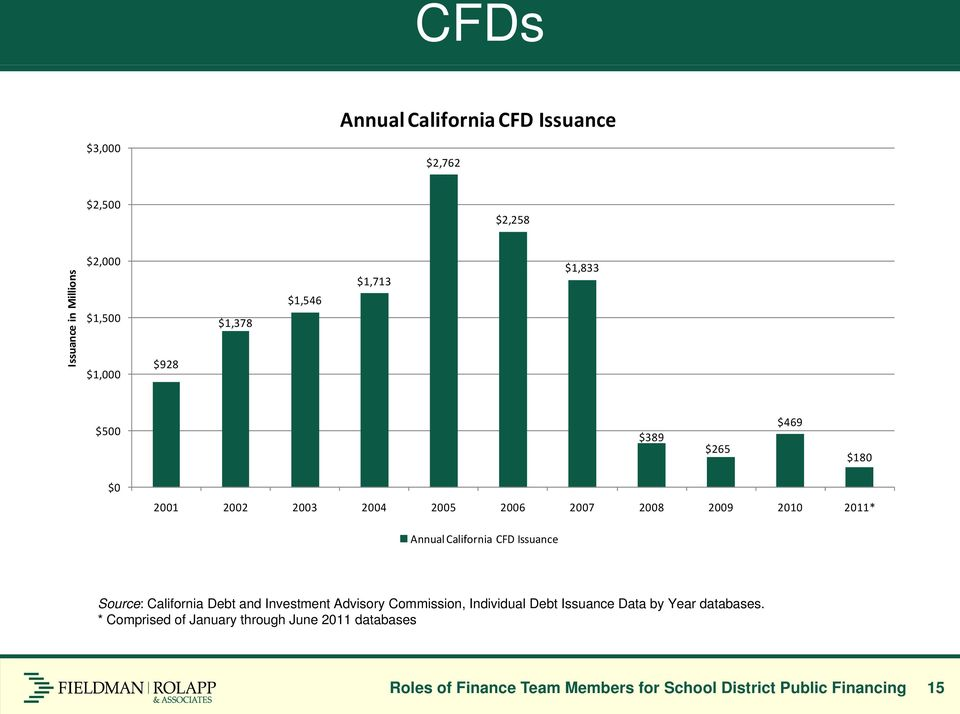 California CFD Issuance Source: California Debt and Investment Advisory Commission, Individual Debt Issuance Data by Year
