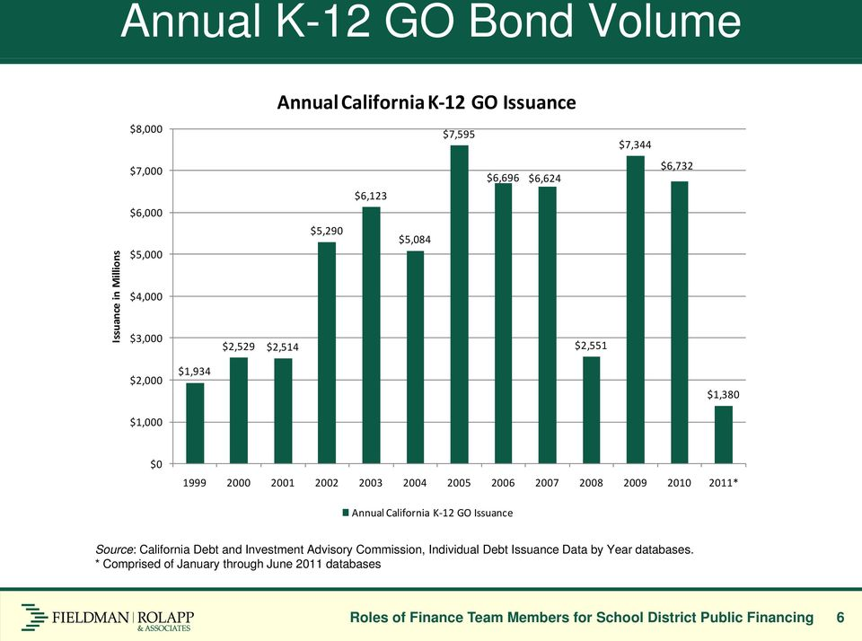 2008 2009 2010 2011* Annual California K 12 GO Issuance Source: California Debt and Investment Advisory Commission, Individual Debt Issuance