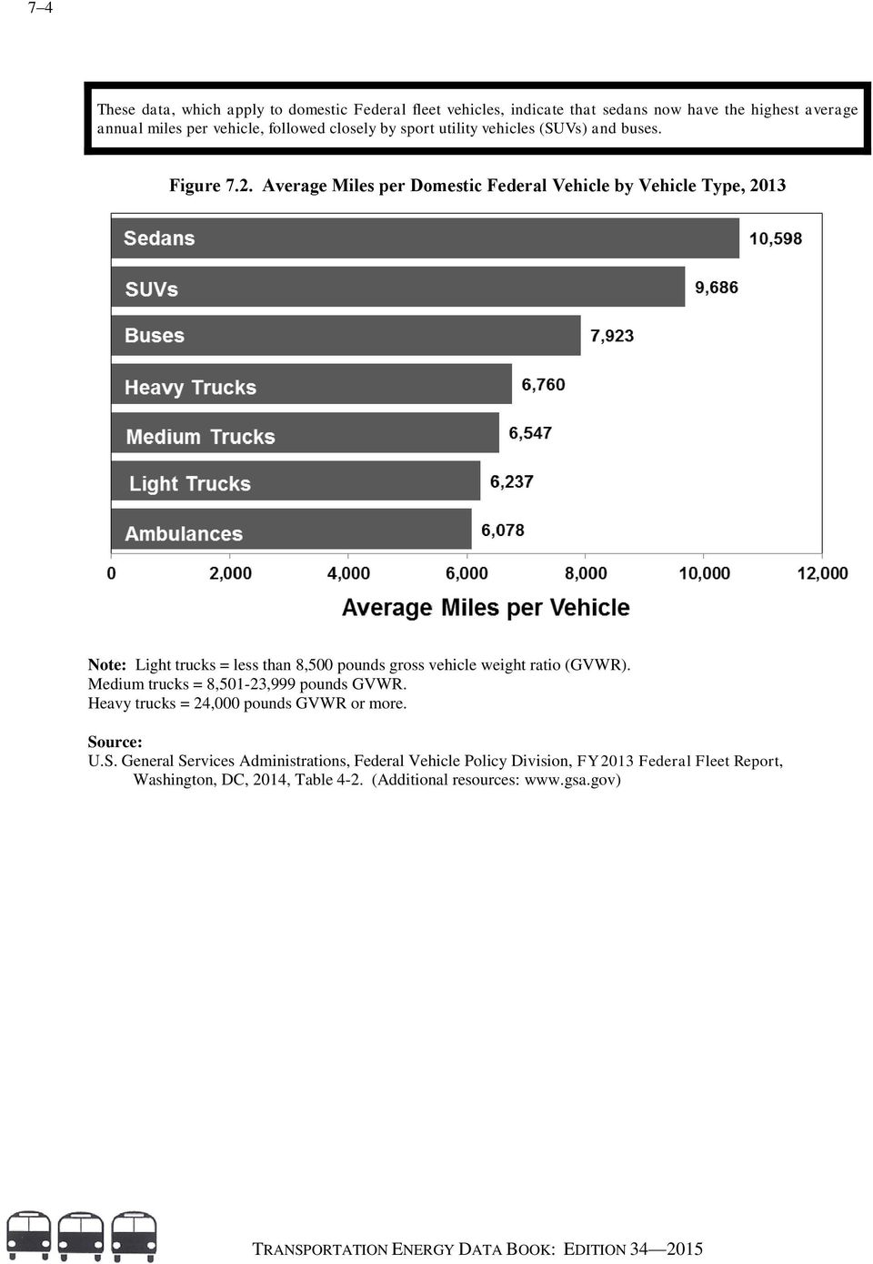 Average Miles per Domestic Federal Vehicle by Vehicle Type, 2013 Note: Light trucks = less than 8,500 pounds gross vehicle weight ratio (GVWR).