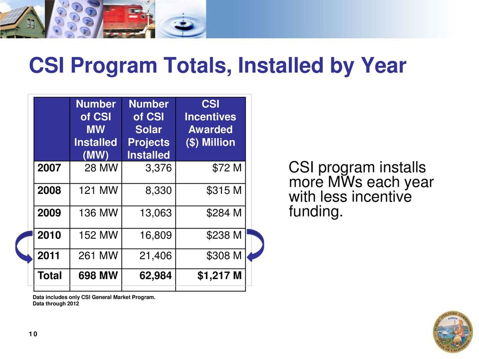 CSI program installs more MWs each year with less incentive funding.