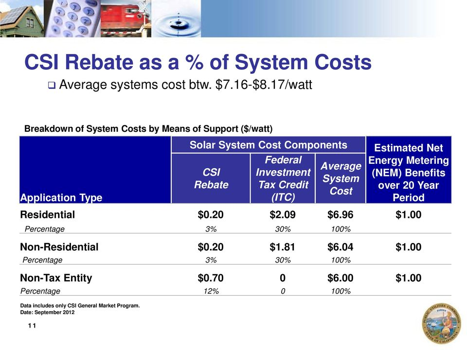 Investment Tax Credit (ITC) Average System Cost Estimated Net Energy Metering (NEM) Benefits over 20 Year Period Residential $0.20 $2.09 $6.