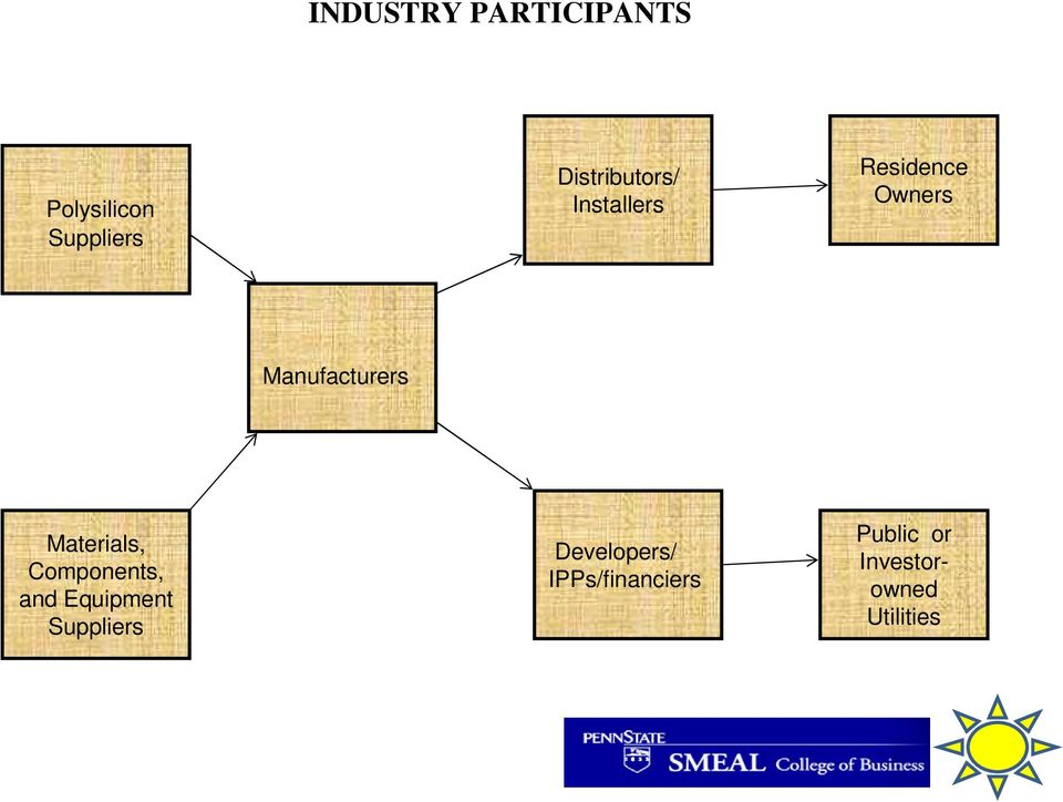 Manufacturers Materials, Components, and Equipment